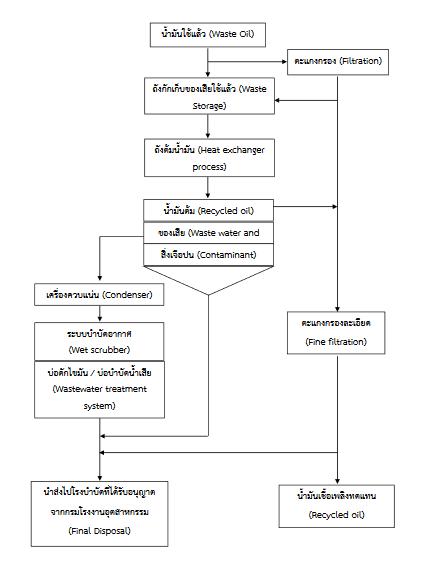 flow chart กระบวนการรีไซเคิลน้ำมัน