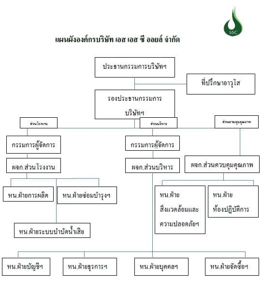 แผนผังองค์กร ssc oil